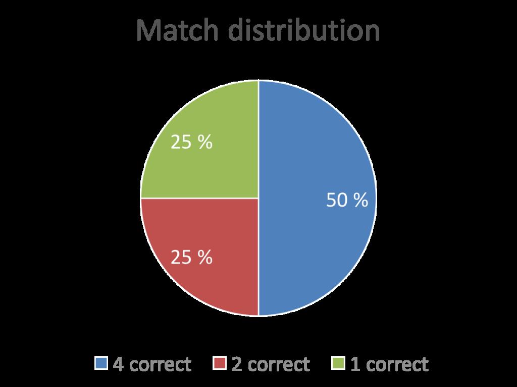 Chocolate-hazelnut match distribution