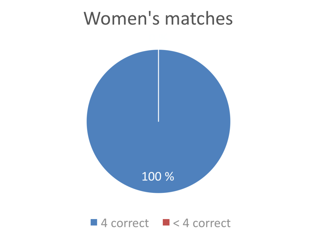Chocolate-hazelnut women matches