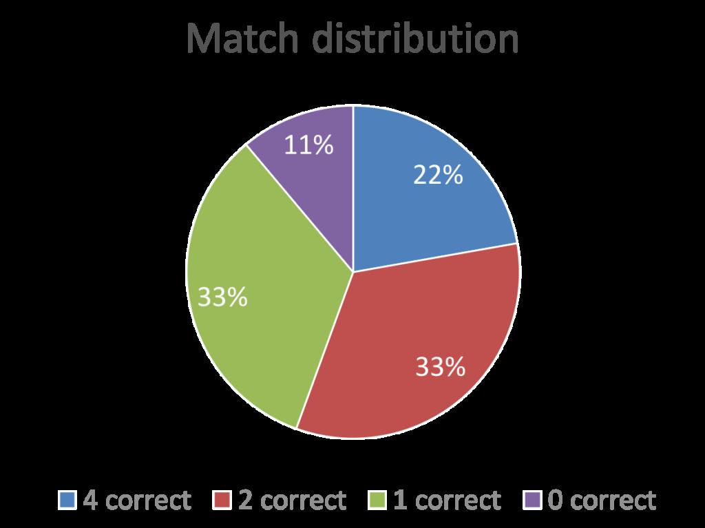 Chocolate-hazelnut match distribution 2