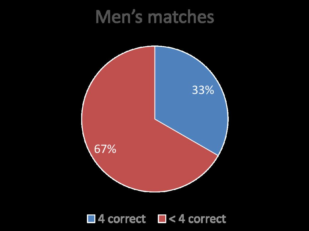 Chocolate-hazelnut men matches 2