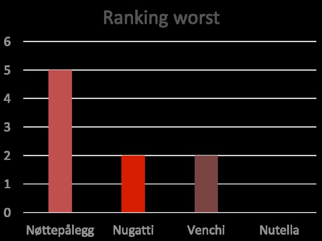 Chocolate-hazelnut ranking worst 2