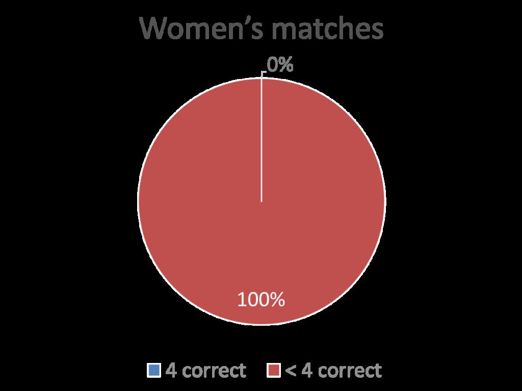 Chocolate-hazelnut women matches 2